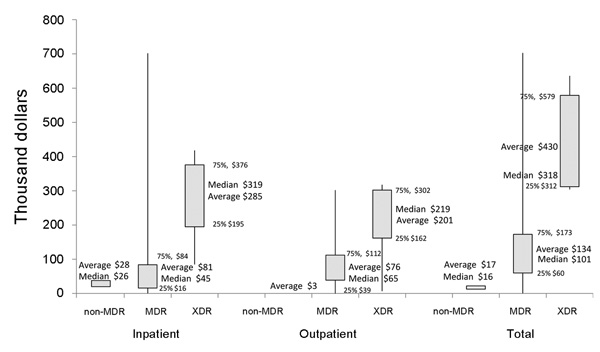 Average, median, and distribution of direct costs per patient in 2010 US dollars by drug resistance. *This box-plot diagram shows the minimum and maximum values (vertical lines), the averages and medians (numbers), and the interquartile ranges (box).  MDR, multidrug-resistant tuberculosis; XDR, extensively drug-resistant tuberculosis.