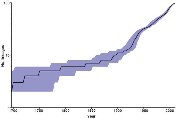 Inferred number of Salmonella enterica serotype Enteritidis lineages over time based on a constant effective population size model using BEAST (16). Blue shading indicates 95% CIs.