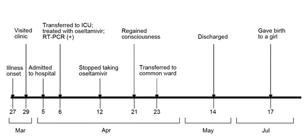Clinical timeline for a pregnant woman infected with avian influenza A(H7N9) virus, China, 2013. ICU, intensive care unit; RT-PCR, reverse transcription PCR.