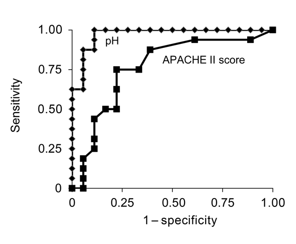 Receiver-operating characteristic curves (AUROCs) for pH level and Acute Physiology and Chronic Health Evaluation (APACHE) II score in a study investigating predictors of death among patients with Vibrio vulnificus infection, South Korea, 2000–2011. AUROC (95% CIs): pH level, 0.972 (range 0.924–1.000); APACHE II score,0.746 (range 0.595–0.933) (p = 0.005).