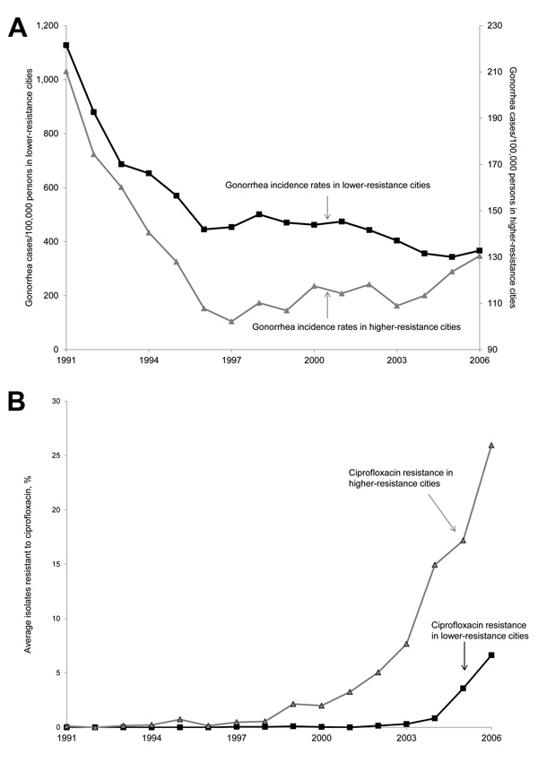 Ciprofloxacin resistance and gonorrhea incidence rates in 17 cities, United States, 1991–2006. A) Gonorrhea incidence rates and B) average percentage of isolates resistant to ciprofloxacin for 2 groups of cities with higher (above the median) and lower (at or below the median) percentages of isolates resistant to ciprofloxacin as of 2004. Cities with higher resistance were Denver (Colorado), Honolulu (Hawaii), Minneapolis (Minnesota), Phoenix (Arizona), Portland (Oregon), San Diego (California),