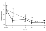 Thumbnail of Effect of azithromycin (AZT) mass drug administration (MDA) in treatment and control villages by time in study of short-term malaria reduction by single-dose AZT during MDA for trachoma, Tanzania. January 12–July 21, 2009. Proportions of real-time PCR prevalent Plasmodium falciparum infections are shown in participants from treatment villages (solid line) and control villages (dashed line and circles). Error bars indicate 95% CIs from exact binomial tests.
