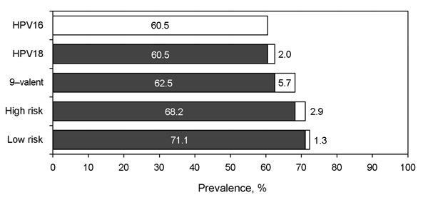 Hierarchical designation of human papillomavirus (HPV) types to oropharyngeal squamous cell carcinomas. White sections of bars indicate attribution of the specific HPV type or group. Black sections of bars indicate cumulative prevalence of types in higher hierarchy. HPV-16 includes all cases positive for this type regardless of other results. HPV-18 includes all cases positive for HPV-18, but negative for HPV-16. Cases of 9-valent HPV with high-risk HPV types included in the candidate 9-valent H