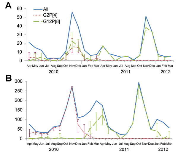 Number of rotavirus cases and extrapolated number of the 2 most frequent genotypes, G2P[4] and G12P[8], identified each month during a 2-year surveillance study in urban and rural areas of Niger, April 2010–March 2012. A) Cases in Niamey, the capital of Niger. B) Cases in Maradi region. Vertical bars indicate CIs.