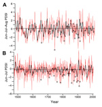 Thumbnail of A) Time series of summer Palmer Drought Severity Index (PDSI) averaged for 78 grid points in central Mexico, 1665–1918. Data were obtained from Cook et al. (12,13) and Therrell et al. (14). B) Time series of June–July PDSI reconstructed from the Cuahtemoc la Fragua tree-ring chronology in east-central Mexico by using an average of 22 grid locations from the monthly PDSI dataset of R.R. Heim, Jr. (National Climatic Data Center, Ashville, NC, USA). Circles indicate typhus epidemics. R