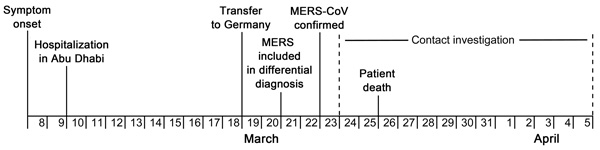 Timeline for patient history and contact investigation in imported case of Middle East respiratory syndrome (MERS), Germany, 2013.