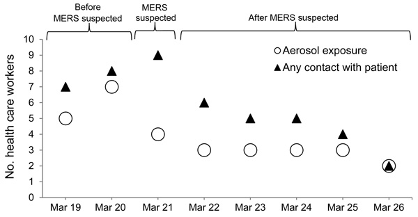 Daily number of health care workers who had contact with a patient infected with Middle East respiratory syndrome (MERS) coronavirus who was hospitalized in Germany, March 19–26, 2013.