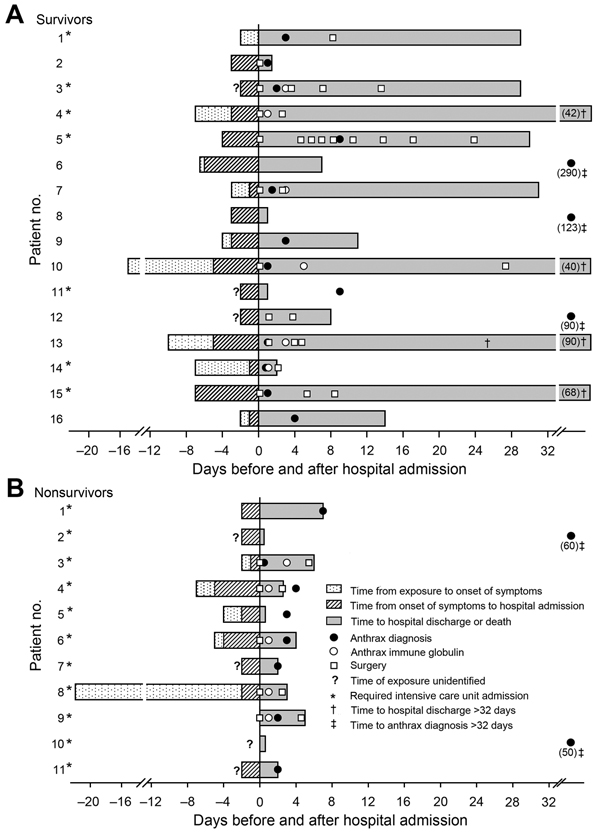 Key events for 16 survivors (A) and 11 nonsurvivors (B) in an outbreak of Bacillus anthracis infection in persons who inject drugs, Scotland, UK, 2009–2010. Patients are numbered in the order in which they sought care. Time period is from patients' suspected exposure to contaminated heroin to their discharge from hospital or to death. Day 0 is day of hospital admission. ICU, intensive care unit.