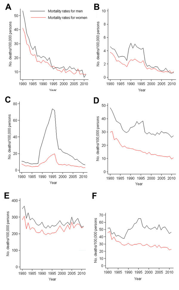 Infectious disease mortality rates by sex and age group, Spain, 1980–2011. A) <1–4 y, B) 5–24 y, C) 25–44 y, D) 45–64 y, E) ≥65 y, F) all ages.