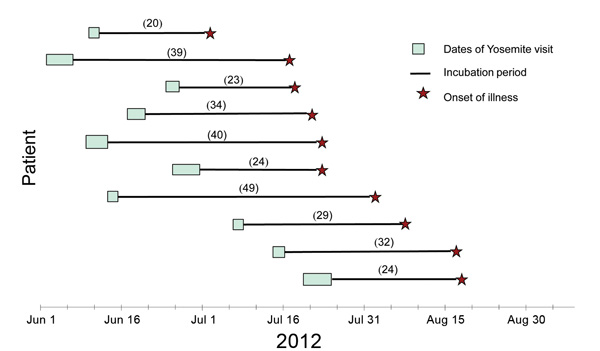 Dates of stay in Yosemite National Park (Yosemite), incubation periods, and dates of illness onset for 10 case-patients, 2012. Incubation period calculated as days from last date of Yosemite stay to first date of illness.