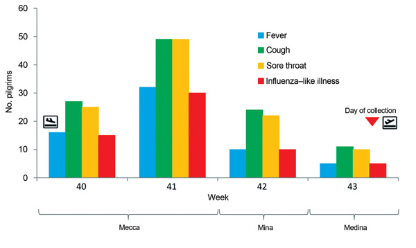 Onset of respiratory symptoms by week, reported by 129 Hajj pilgrims from France during their stay in Saudi Arabia, October 2013.