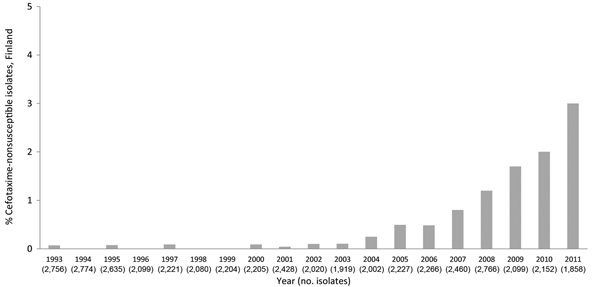 The increasing trend (p<0.001) in the proportion (%) of cefotaxime-nonsusceptible (30-µg disk diameter ≤22 mm) Salmonella enterica isolates in Finland during 1993–2011.