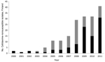 Thumbnail of The number of cefotaxime-nonsusceptible S. enterica isolates carrying extended-spectrum β-lactamase (black bars) and AmpC genes (gray bars) in Finland during 1993–2011.