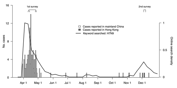 Laboratory-confirmed human cases of influenza A(H7N9) virus infection in mainland China and Hong Kong, by date of announcement, compared with timing of population surveys and public interest in influenza A(H7N9), 2013. Public interest was calculated by using Google Trends (www.google.com/trends) on the basis of internet searches on the keyword H7N9 measured by normalized relative search volume; lines show the ratio of weekly search volume on the defined keywords divided by the search volume on a