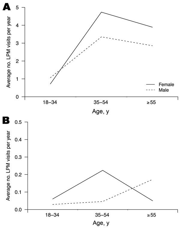Exposures to live poultry among Hong Kong residents, by age and sex, in terms of weighted average numbers of visits per year to live poultry markets in Hong Kong (A) and mainland China (B).