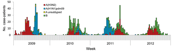 Number of case-patients hospitalized with influenza-associated severe acute respiratory illness, by week and virus strain at 4 sites, South Africa, 2009–2012.