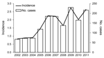 Thumbnail of Annual number and incidence (no. cases/100,000 population) of Legionnaires' disease cases, New York, New York, USA, 2002–2011.