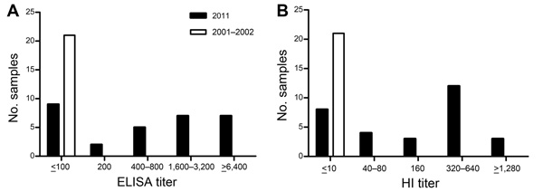 Results of ELISA and hemagglutinin inhibition (HI) testing for influenza viruses in serum samples from northern sea otters captured off the coast of Washington, USA, during studies conducted in August 2011 (n = 30) and 2001–2002 (n = 21). A) IgG for influenza A(H1N1)pdm09 strain A/Texas/05/2009 detected by using standard indirect ELISA techniques with HRP-Protein A (Sigma, St. Louis, MO, USA). The ELISA titer was read as the reciprocal of the highest dilution of serum with an OD450nm of >0.2