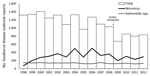 Thumbnail of Total number of foodborne disease outbreaks and number caused by norovirus and Salmonella spp. as reported to the Foodborne Disease Outbreak Surveillance System, United States, 1998–2012. Data current as of April 22, 2014.