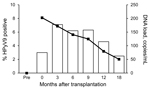 Thumbnail of Human polyomavirus 9 (HPyV9) DNA positivity and mean DNA viral load in transplant patients over time, the Netherlands. Bars indicate percentage of HPyV9-positive patients; line indicates DNA load. Time points are shown as described in Table 2. Pre, pretransplant (baseline).