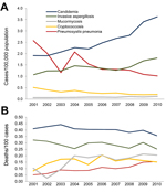 Thumbnail of A) Trends in the incidence of invasive fungal infections in France, 2001–2010. The incidence increased (p<0.001) for candidemia, invasive aspergillosis, and mucormycosis, but decreased for cryptococcosis and pneumocystosis (Poisson's regression). B) Trends in the fatality rate by invasive fungal infections during 2001–2010. Fatality rates decreased for candidemia (p<0.001) and invasive aspergillosis (p = 0.04), but increased for mucormycosis (p = 0.03), pneumocystosis (p<0.