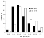"Thumbnail of Patients with confirmed influenza pneumonia admitted to ""Dr Ignacio Morones Prieto"" (Hospital Central), in San Luis Potosí, Mexico  during 2009–10 and 2013–14, according to age group."