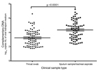 Thumbnail of Comparison of viral loads of throat swabs and sputum specimens collected at the same time from persons with influenza A(H7N9) virus infection. Statistical analyses were performed by using a paired t-test. Horizontal lines indicate the medians and 95% confidence intervals (above and below means).