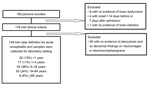 Thumbnail of Schematic of enrolled patients who met case definition for inclusion in study of patients with encephalitis, Thailand, 2003–2005.