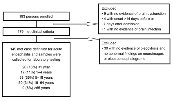 Schematic of enrolled patients who met case definition for inclusion in study of patients with encephalitis, Thailand, 2003–2005.