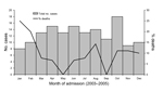 Thumbnail of Month of admission for 149 patients with encephalitis, Thailand, 2003–2005.