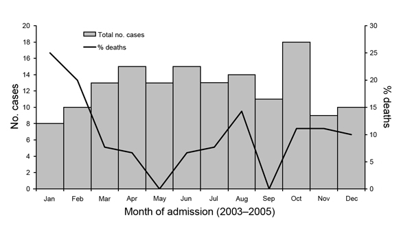 Month of admission for 149 patients with encephalitis, Thailand, 2003–2005.