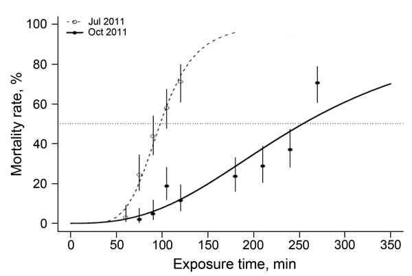 Time-response curves for Anopheles gambiae VK7 mosquitoes, Burkina Faso, July–October 2011. Adult females were exposed to 0.05% deltamethrin according to World Health Organization standard protocols. Time-response curves were fitted to data by using a regression logistic model and R software (http://www.r-project.org/). Dotted line indicates 50% mortality rate. Error bars indicate 95% binomial CIs for the average of net type. The 50% lethality times were 1 h 38 min for July and 4 h 14 min for Oc