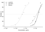 Thumbnail of Dose-response curves for 3 to 5-day-old Anopheles gambiae VK7 female mosquitoes and Kisumu laboratory strain mosquitoes (insecticide-susceptible), Burkina Faso. Mosquitoes were exposed to different concentrations of deltamethrin in 250-mL glass bottles for 1 h. Dose-response curves were fitted to data by using a regression logistic model and R software (http://www.r-project.org/). Dotted line indicates 50% mortality rate. 50% lethality concentrations were 38.787 μg/mL (95% CI 32.993