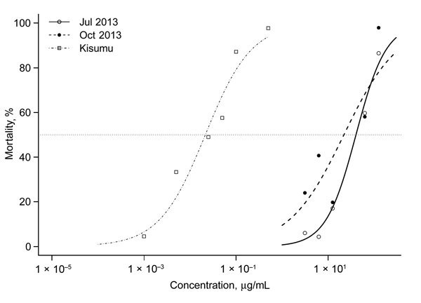 Dose-response curves for 3 to 5-day-old Anopheles gambiae VK7 female mosquitoes and Kisumu laboratory strain mosquitoes (insecticide-susceptible), Burkina Faso. Mosquitoes were exposed to different concentrations of deltamethrin in 250-mL glass bottles for 1 h. Dose-response curves were fitted to data by using a regression logistic model and R software (http://www.r-project.org/). Dotted line indicates 50% mortality rate. 50% lethality concentrations were 38.787 μg/mL (95% CI 32.993 μg/mL–46.062