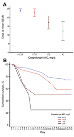 Thumbnail of A) Mean 28-day survival (days, mean ± SE) and B) Kaplan-Meier survival curves, relative to caspofungin MIC and susceptibility in Candida glabrata isolates, according to the updated definitions (susceptible: MIC<0.25 mg/L, intermediate: MIC = 0.25 mg/L, resistant: MIC ≥0.5 mg/L) and previous definitions (susceptible: MIC ≤2 mg/L, nonsusceptible: MIC >2 mg/L) among 93 patients who received an echinocandin, MD Anderson Cancer Center, Houston, Texas, USA, March 2005–September 2013