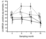 Thumbnail of Prevalence of LA-MRSA–positive pooled samples from pigs during a study of the dose-response relationship between antimicrobial drug use and LA-MRSA on pig farms, the Netherlands, 2011–2013. Farms were defined as open when they received external supplies of gilts ≥1 time per year from at least 1 supplier and as closed when they received no external supply of gilts. Closed triangles indicate closed farrow-to-finish farms; closed squares indicate closed farrowing farms; open triangles