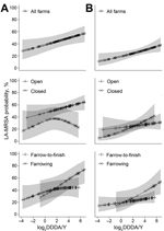 Thumbnail of Dose–response relationships between antimicrobial use (log2 DDDA/Y) and livestock-associated methicillin-resistant Staphylococcus aureus (LA-MRSA) predicted probabilities in pigs (A) and humans (B), the Netherlands, 2011–2013. Splines were obtained from generalized additive mixed models with random intercepts for farms in the analysis for pigs and humans. Models accounted for the repeated measurements design and were adjusted for age group of pigs and for animal contact (i.e., hours