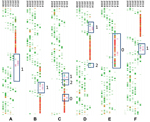 Thumbnail of Timed phylogenies of internal gene segments of influenza A(H7N9) viruses detected in 16 patients from Guangdong Province, China, 2008–2014. A) Polymerase basic 2; B) polymerase basic 1; C) polymerase acidic; D) nucleoprotein; E) matrix; F) nonstructural. Avian H9N2 viruses are shown in green, avian H9N2 viruses from Guangdong Province in blue, human H7N9 sequences from Guangdong Province in pink, and human H7N9 sequences from the main case cluster in 2013 in eastern China in red. Bl
