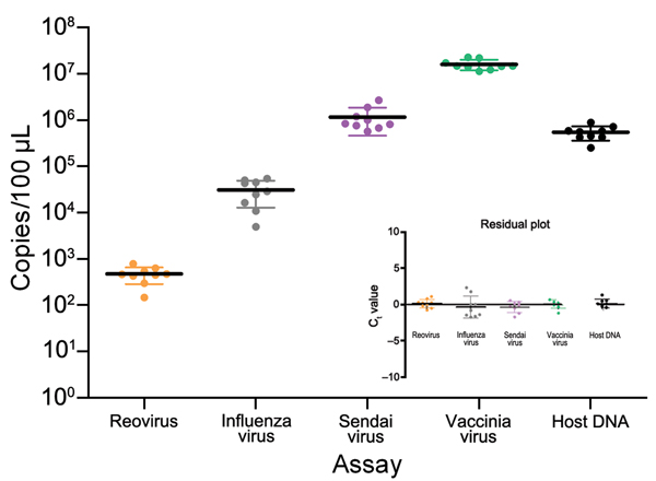 Validation of test aliquots of infected mode used for development of tissue-based universal virus detection for viral metagenomics protocol. Every ninth aliquot was extracted, and viral copy numbers were determined by using a quantitative PCR. Standard deviations (error bars), medians (solid horizontal lines), and residual plots indicate homogeneity and mixture of test specimens. Ct, cycle threshold.