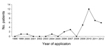 Thumbnail of Number of patient applications for compensation as a result of Mycobacterium bovis BCG osteomyelitis/osteitis to vaccine injury compensation program, Taiwan, 1998–2012.