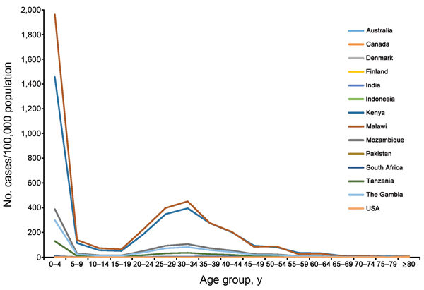 Incidence of invasive nontyphoidal Salmonella disease, by age group, in countries with data identified through a global systematic review of the literature 2010.