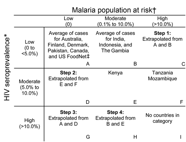 HIV and malaria burden matrix and extrapolation strategy used to create reference age-specific incidence curves for invasive nontyphoidal Salmonella disease. *2010 Joint United Nations Program on HIV/AIDS (UNAIDS) HIV seroprevalence (15); †Malaria Atlas Project population at risk (PAR) estimate, defined as the proportion of the population living in an area of known Plasmodium falciparum transmission (16, 17); ‡US FoodNet (13).