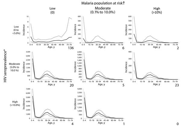 Age-specific invasive nontyphoidal Salmonella disease incidence (cases/100,000 population) for various HIV and malaria settings, 2010. Number of lower right corner of each chart represents the number of countries in the category. Incidence is cases/100,000 population. Solid lines on each graph represent the estimated age-specific invasive nonthyphoidal Salmonella (iNTS) disease incidence; dotted lines represent ranges. A country is classified into 1 of the 8 categories on the basis of national H