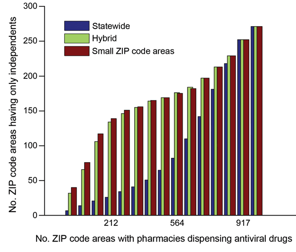 Number of sites in the antiviral drug distribution network during the 2009 influenza pandemic that contained only independent pharmacies (independents; i.e., no major chains) when optimizing for the underinsured population in small ZIP code (US postal code) areas (i.e., ZIP code areas with <1,000 underinsured persons), statewide, or both (hybrid), Texas, USA.