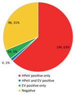 Thumbnail of Patient human parechovirus (HPeV) and enterovirus (EV) results for all 198 patients in New South Wales, Australia, tested by the Victorian Infectious Diseases Reference Laboratory during November 1, 2013–February 28, 2014.