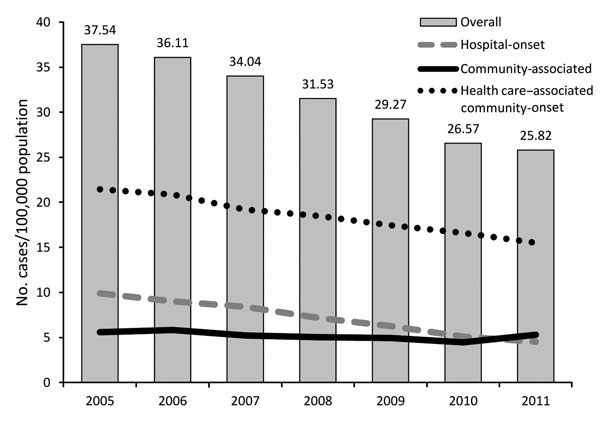 Incidence of invasive methicillin-resistant Staphylococcus aureus (MRSA) (defined as MRSA isolated from a normally sterile source) infections, by epidemiologic category, Active Bacterial Core surveillance, United States, 2005–2011 (20).