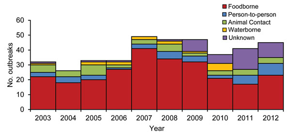 Number of Escherichia coli O157 outbreaks by transmission mode and year (n = 390), United States, 2003–2012.