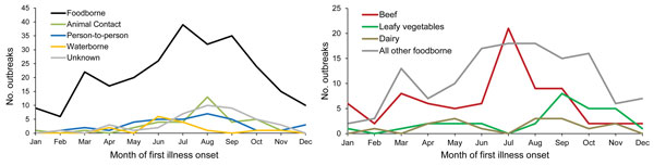 Number of Escherichia coli O157 outbreaks by month and by A) transmission mode (n = 390) and B) selected food categories (n = 255), United States, 2003–2012.