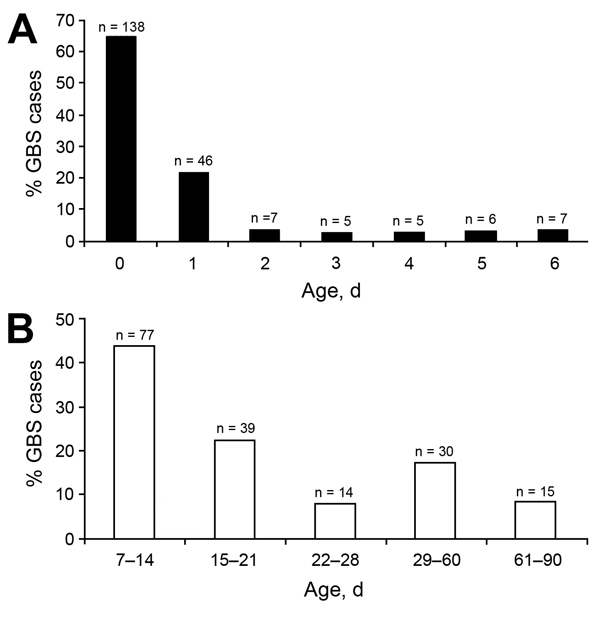 Age distribution of young infants (0–90 days of age) with invasive group B Streptococcus (GBS) sepsis, Soweto, South Africa, 2004–2008. A) Distribution for 214 infants with early-onset disease. B) Distribution for 175 infants with late-onset disease.
