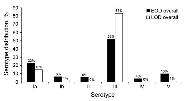 Group B Streptococcus serotype distribution among 125 patients with early-onset disease (EOD) and 88 patients with late-onset disease (LOD), Soweto, South Africa, 2004–2008.